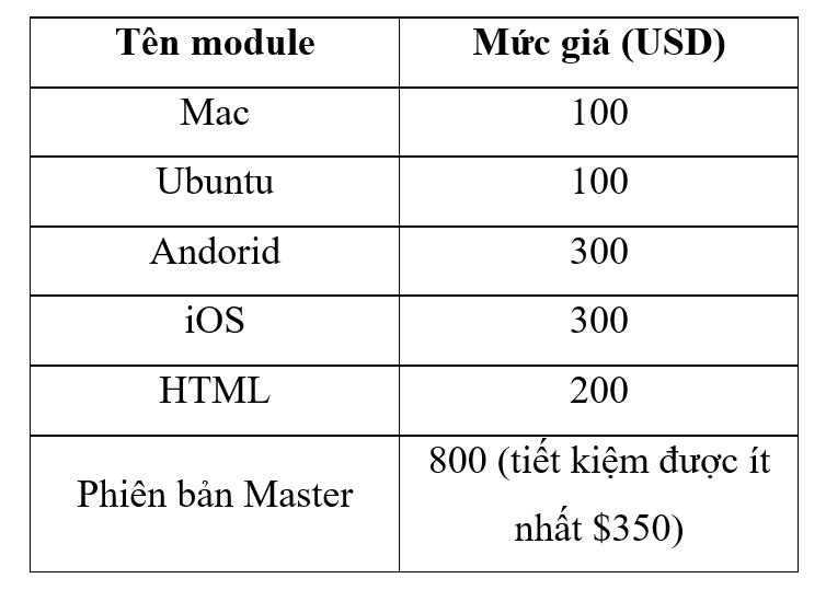 Bảng giá các module của phần mềm lập trình game GM:S